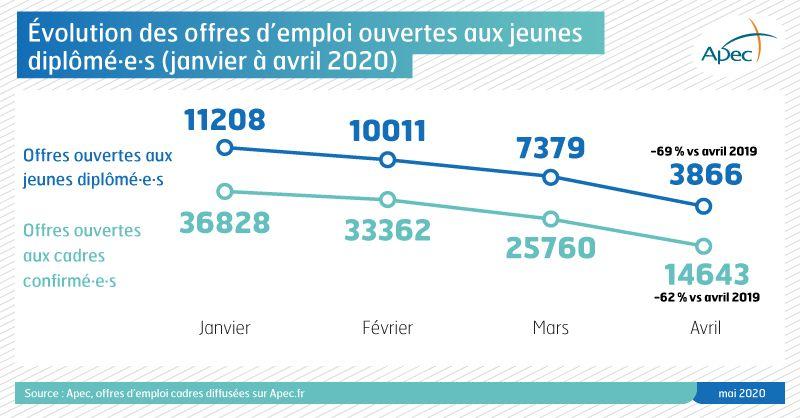 Une baisse des offres d'emploi ouvertes aux jeunes diplômés